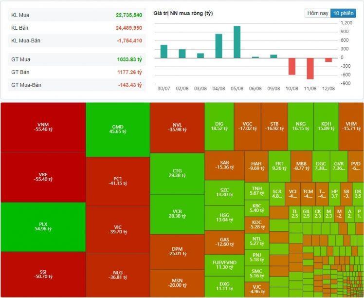 Thị trường chứng khoán ngày 12/8 - Phân hóa cổ phiếu
