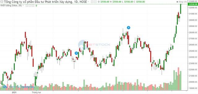 DIG: Giá tăng mạnh, cổ đông lớn thoái bớt vốn
