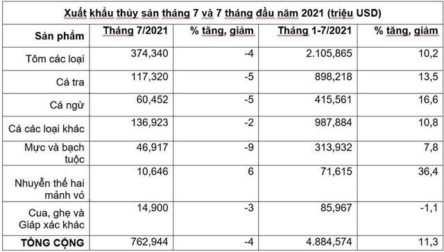 VHC: Doanh thu tháng 7 tăng 21%, toàn bộ thị trường xuất khẩu đồng loạt leo dốc
