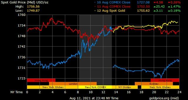 Giá vàng hôm nay ngày 13/8: Đà tăng của giá vàng chững lại