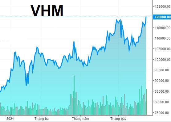 VHM thu được 6,518 tỷ đồng sau khi bán thành công 60 triệu cp quỹ