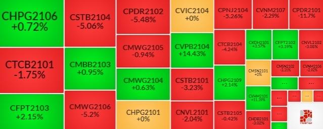 Thị trường chứng quyền Tuần 16-20/08/2021: Sắc xanh sẽ quay trở lại?