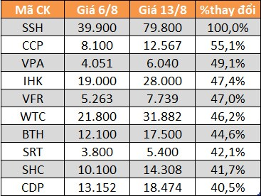 10 cổ phiếu tăng/giảm mạnh nhất tuần: Nhóm phân bón, VLXD, cảng biển bứt phá