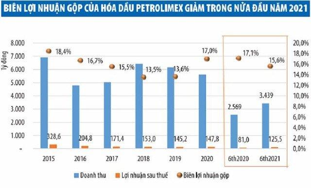 Kinh doanh của Hóa dầu Petrolimex (PLC) sẽ khó khăn hơn