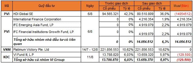 Chuyển động quỹ tuần 9-15/8: VI Group tiếp tục bán cổ phần Kido, Platinum Victory chưa ngừng mua VNM