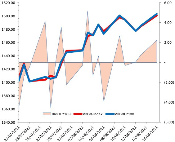 Chứng khoán phái sinh Ngày 17/08/2021: Sự lạc quan đang gia tăng