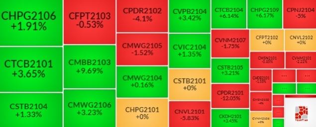 Thị trường chứng quyền 17/08/2021: Thị trường đang kém hấp dẫn?