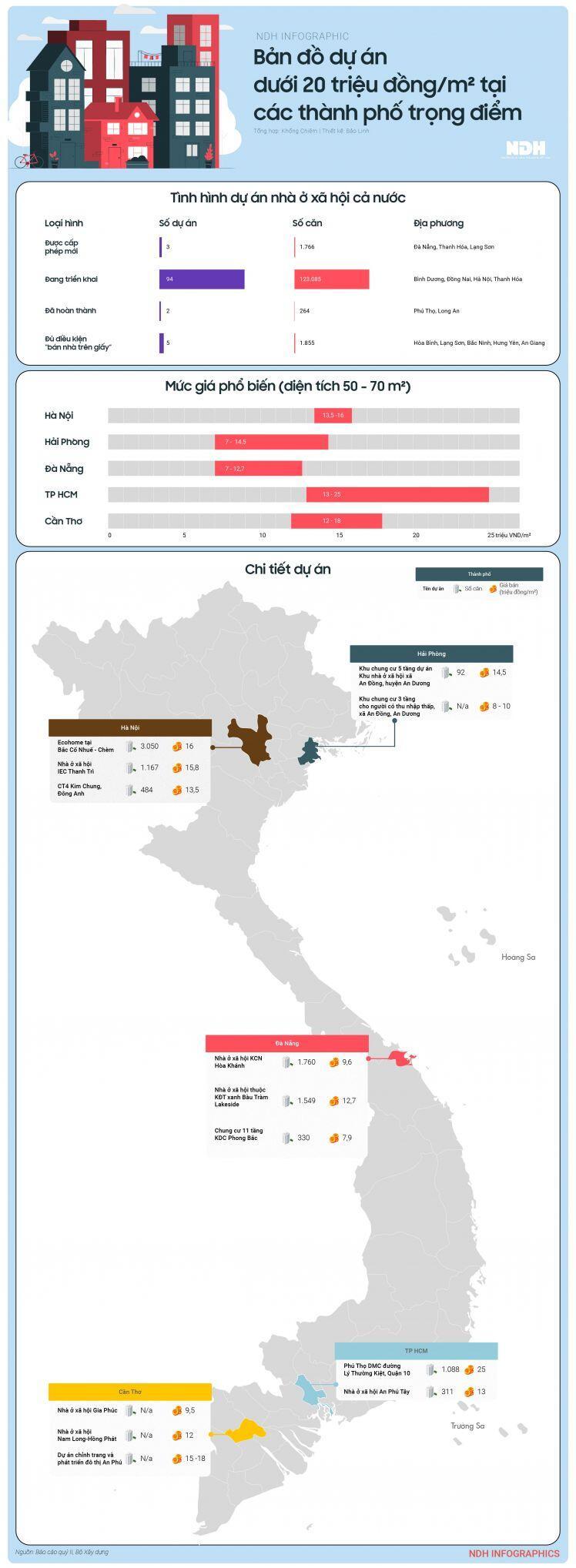 Bản đồ dự án dưới 20 triệu đồng/m2 tại các thành phố trọng điểm