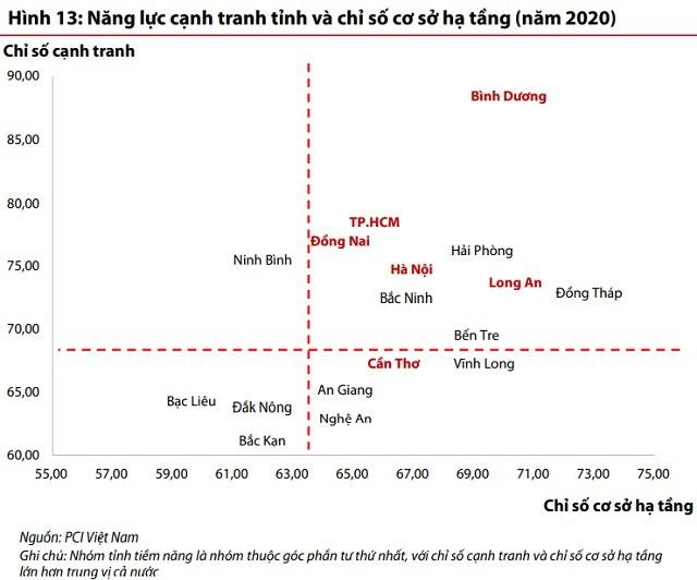 Đẩy mạnh đầu tư công sẽ là yếu tố dẫn dắt ngành bất động sản nửa cuối năm 2021