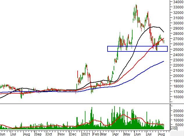 """Ngày 17/08/2021: 10 cổ phiếu """"nóng"""" dưới góc nhìn PTKT của Vietstock"""