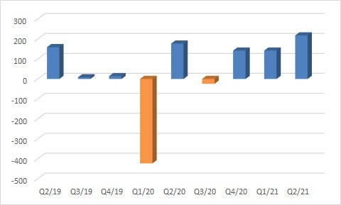 Ngành dầu khí tiếp tục chuyển bại thành thắng, nhiều doanh nghiệp hạ nguồn lãi đậm trong quý 2