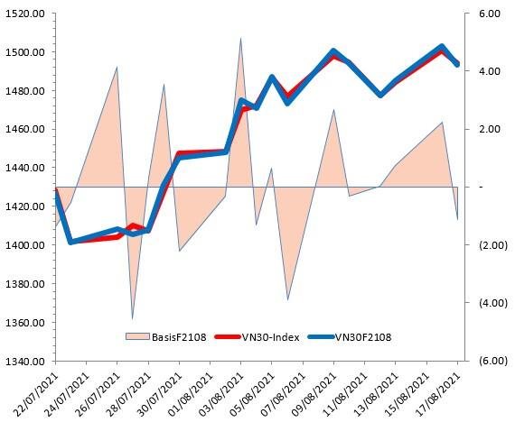 Chứng khoán phái sinh Ngày 18/08/2021: Nhà đầu tư đang bi quan trở lại