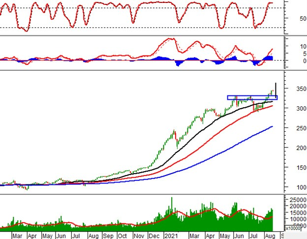 Vietstock Daily 18/08: Thị trường khá rủi ro trong ngắn hạn