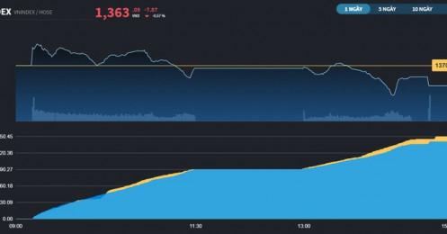 Chứng khoán 17/8: Thị trường nhượng bộ trước áp lực từ VHM, VN-Index chưa vượt mốc 1.380 điểm