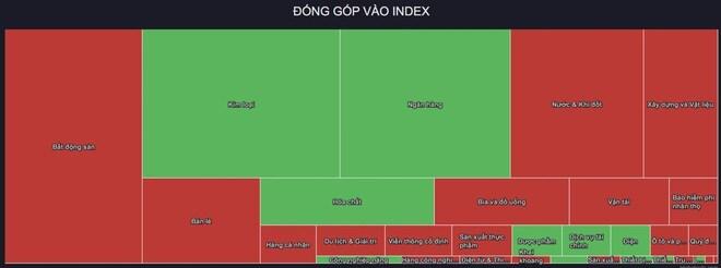 """VHM bị """"xả"""" bán, Vingroup chưa """"cứu"""" được VN-Index"""