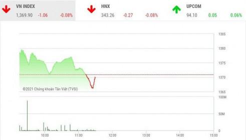 Giao dịch chứng khoán phiên sáng 17/8: Chốt lời gia tăng mạnh, VN-Index quay đầu