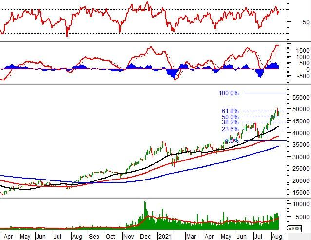GMD - Cổ phiếu tốt của ngành Logistics