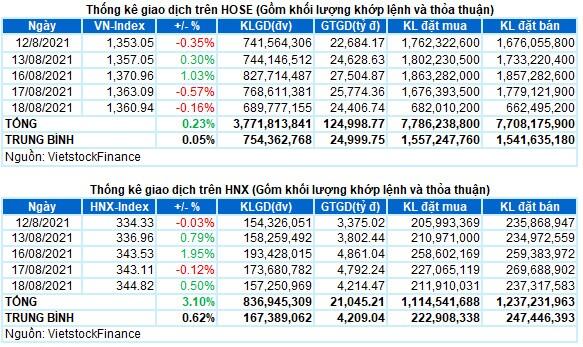 Vietstock Daily 19/08: VN-Index ít có khả năng vượt mức 1,400 điểm