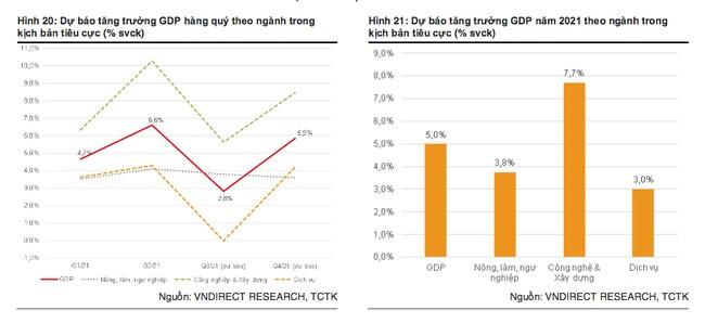 Thêm tổ chức hạ dự báo tăng trưởng GDP Việt Nam xuống còn 5%