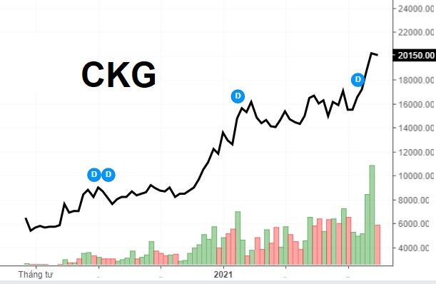 CKG vượt đỉnh, 2 người nội bộ rục rịch thoái bớt vốn