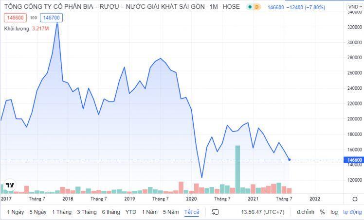 Những cổ phiếu nhiều năm chưa 'về bờ'