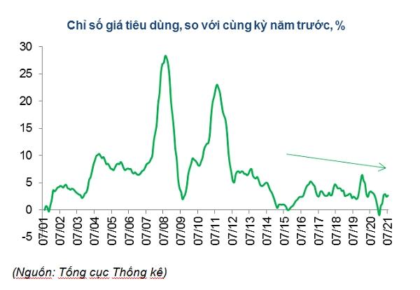 VND đang là một trong những đồng tiền tăng giá mạnh nhất trên thế giới