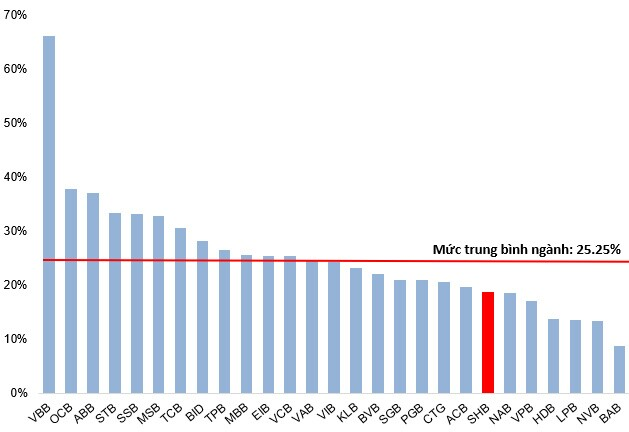SHB - Mục tiêu trong thời gian tới là vùng 34,000-35,000
