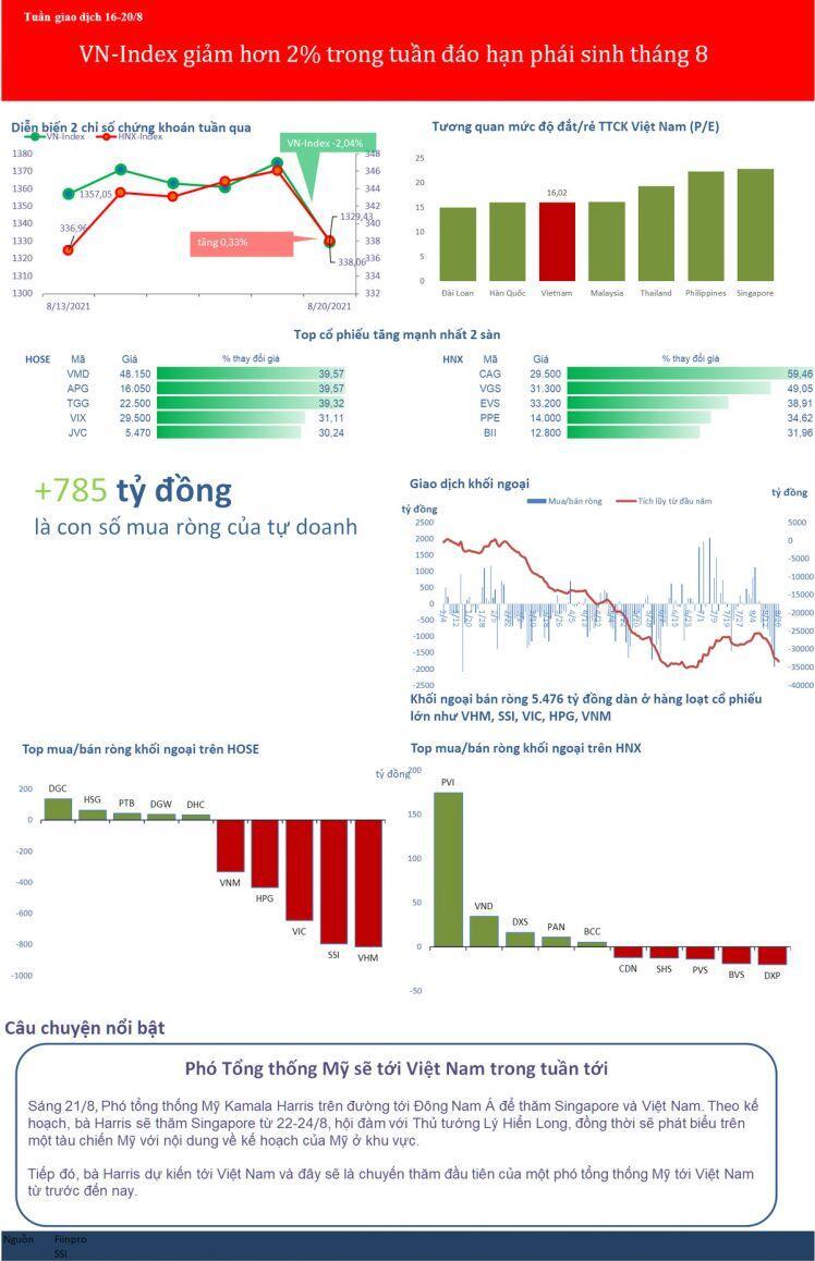 [BizSTOCK] VN-Index giảm hơn 2% trong tuần đáo hạn phái sinh, PE còn 16 lần