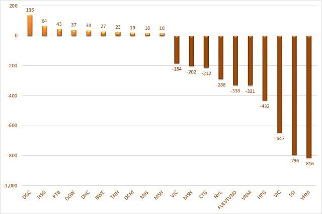 Cá nhân trong nước tiếp tục mua ròng gần 6.860 tỷ đồng trong tuần VN-Index điều chỉnh