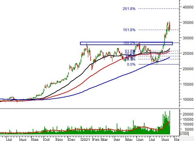 """Tuần 23-27/08/2021: 10 cổ phiếu """"nóng"""" dưới góc nhìn PTKT của Vietstock"""