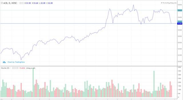 Giá cổ phiếu ngân hàng quay về giữa tháng 7