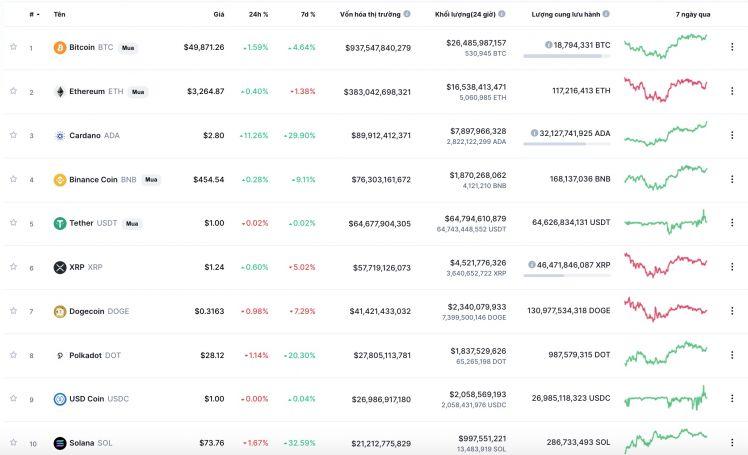 Bitcoin tiến sát mốc 50,000 USD