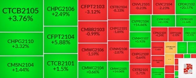 Thị trường chứng quyền 25/08/2021: Không còn mã nào có mức định giá hấp dẫn