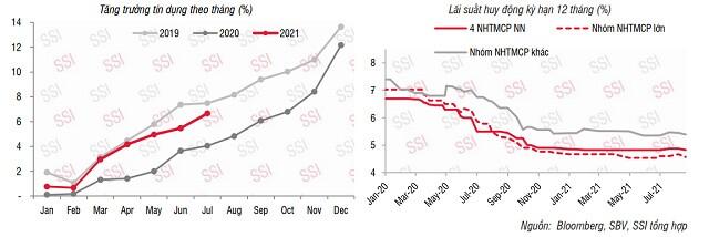 SSI Research: Lãi suất thị trường 2 tiếp tục giảm