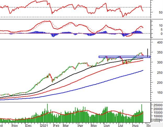 Vietstock Daily 25/08: Chờ nhịp hồi trong ngắn hạn