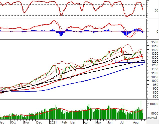 Vietstock Daily 26/08: Khối lượng giao dịch giảm là vấn đề cần đặc biệt chú ý