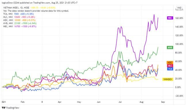 """Cổ phiếu """"vàng đen"""" nổi sóng bất chấp lợi nhuận nhiều doanh nghiệp ngành than giảm sâu"""