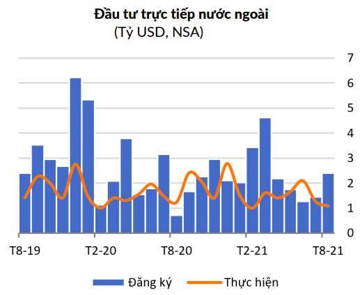 WB: Chính phủ Việt Nam cần sử dụng tài khóa để thúc đẩy cầu trong nước